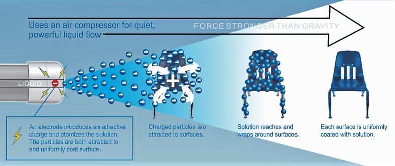 Electrostatic Disinfecting Spraying